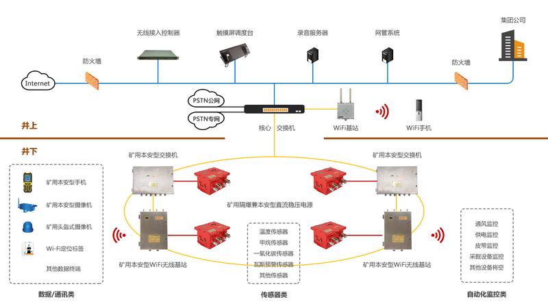 WiFi无线通信系统拓扑图(PNG PPT)800.png