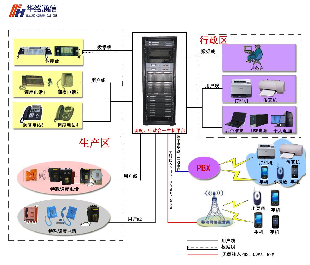 行政调度合一组网方案3.jpg